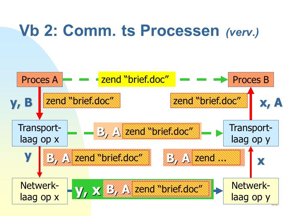 "44 Vb 2: Comm. ts Processen (verv.) Proces AProces B Transport- laag op x Transport- laag op y zend ""brief.doc"" y, B zend ""brief.doc"" x, A Netwerk- la"