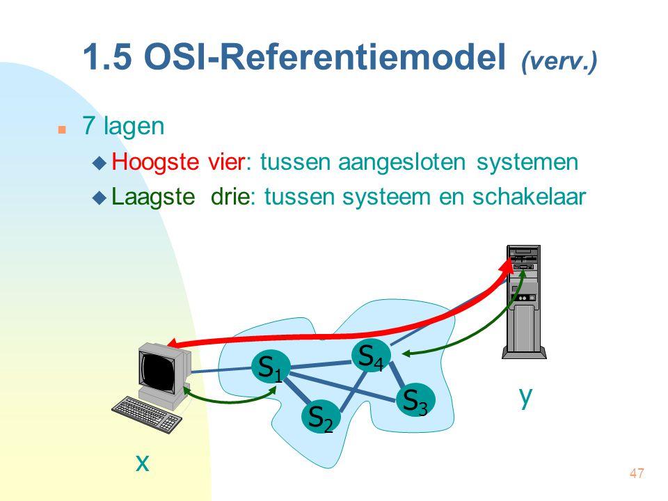 47 1.5 OSI-Referentiemodel (verv.) 7 lagen  Hoogste vier: tussen aangesloten systemen  Laagste drie: tussen systeem en schakelaar S1S1 S2S2 S3S3 S4S