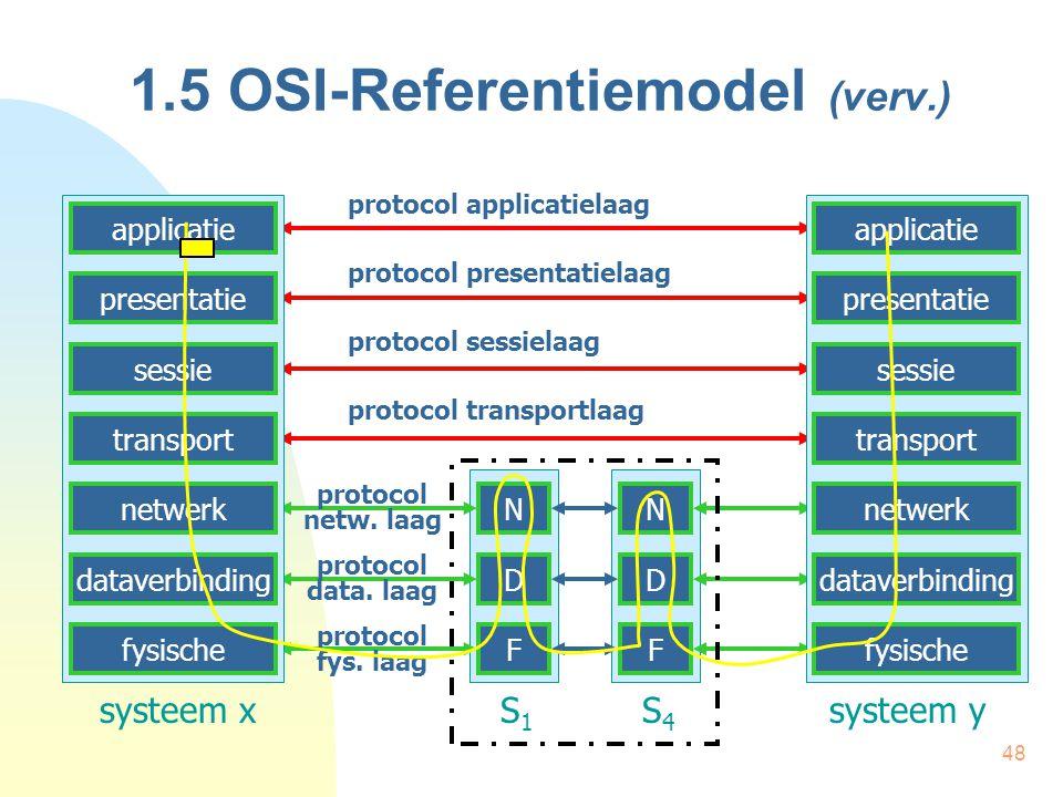 48 1.5 OSI-Referentiemodel (verv.) N D F N D F systeem x S 1 S 4 systeem y protocol applicatielaag protocol presentatielaag protocol sessielaag protoc