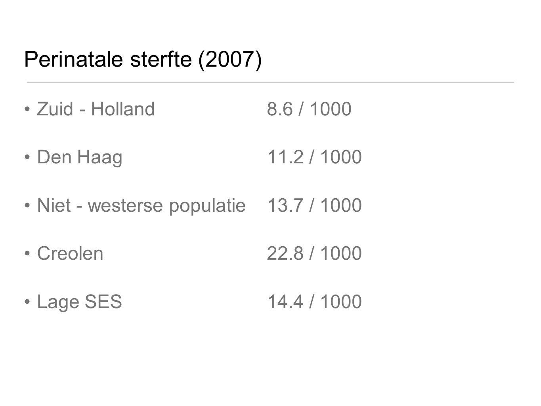 Perinatale sterfte (2007) Zuid - Holland 8.6 / 1000 Den Haag 11.2 / 1000 Niet - westerse populatie 13.7 / 1000 Creolen 22.8 / 1000 Lage SES 14.4 / 100