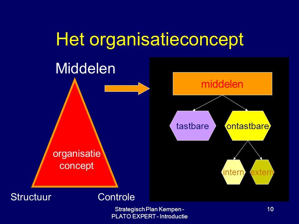 Strategisch Plan Kempen - PLATO EXPERT - Introductie 10 Het organisatieconcept Middelen ControleStructuur organisatie concept middelen tastbareontastb