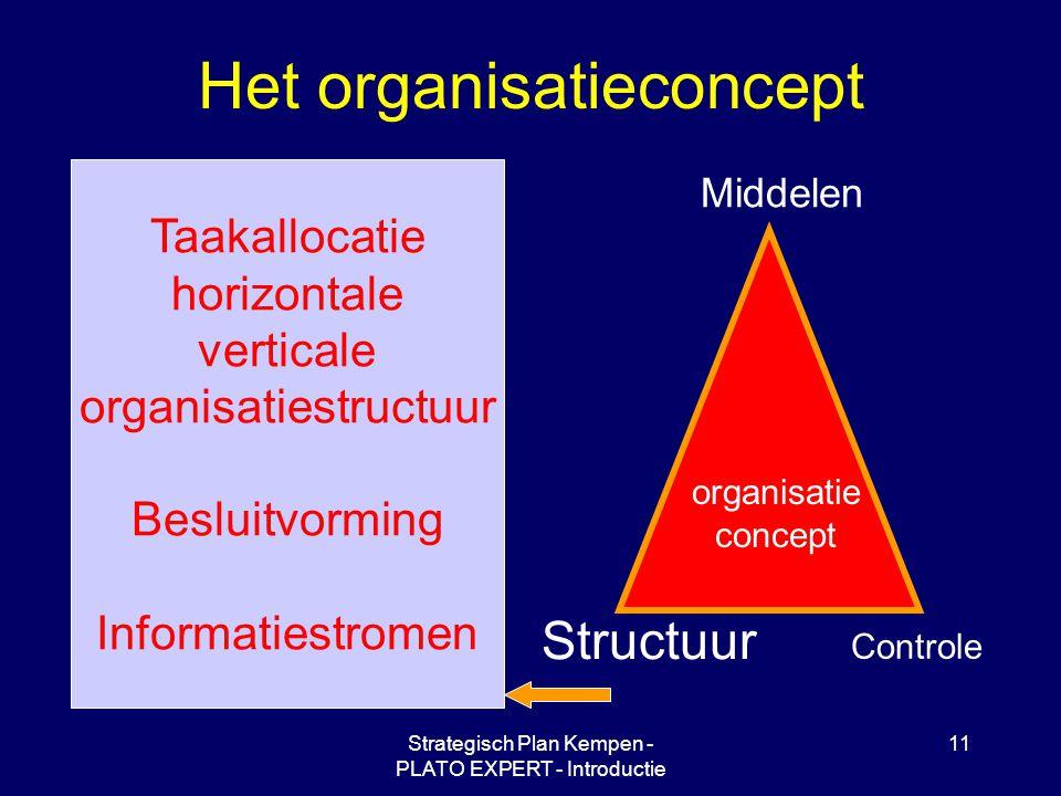 Strategisch Plan Kempen - PLATO EXPERT - Introductie 11 Het organisatieconcept Middelen Controle Structuur organisatie concept Taakallocatie horizontale verticale organisatiestructuur Besluitvorming Informatiestromen