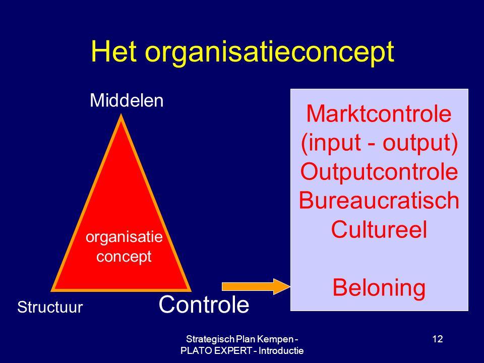 Strategisch Plan Kempen - PLATO EXPERT - Introductie 12 Het organisatieconcept Middelen Controle Structuur organisatie concept Marktcontrole (input -