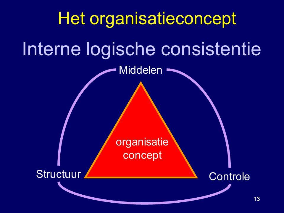 13 Het organisatieconcept Middelen Controle Structuur organisatie concept Interne logische consistentie