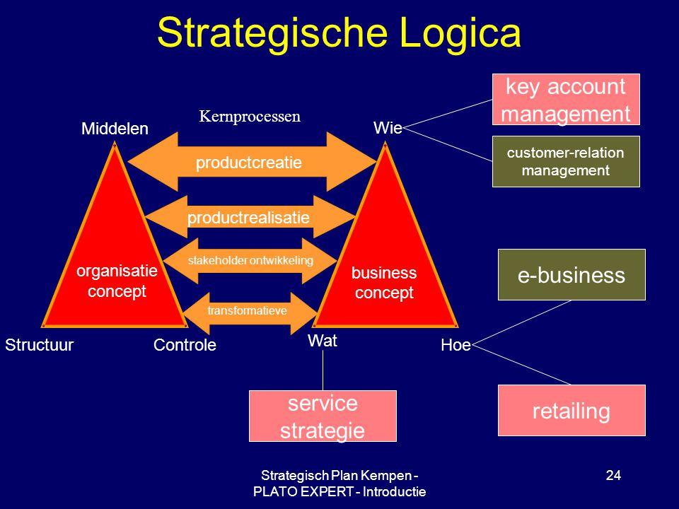 Strategisch Plan Kempen - PLATO EXPERT - Introductie 24 Strategische Logica Wie Hoe Wat Middelen ControleStructuur organisatie concept business concep