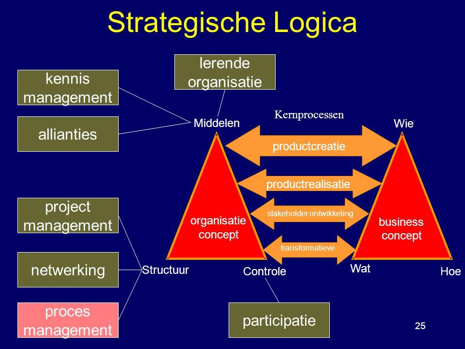 25 Strategische Logica Wie Hoe Wat Middelen Controle Structuur organisatie concept business concept Kernprocessen productcreatie productrealisatie stakeholder ontwikkeling transformatieve allianties netwerking project management participatie lerende organisatie kennis management proces management
