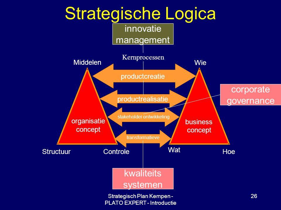 Strategisch Plan Kempen - PLATO EXPERT - Introductie 26 Strategische Logica Wie Hoe Wat Middelen ControleStructuur organisatie concept business concept productcreatie productrealisatie stakeholder ontwikkeling transformatieve kwaliteits systemen innovatie management corporate governance Kernprocessen