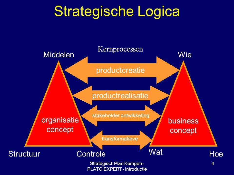 Strategisch Plan Kempen - PLATO EXPERT - Introductie 4 Strategische Logica Wie Hoe Wat Middelen ControleStructuur organisatie concept business concept Kernprocessen productcreatie productrealisatie stakeholder ontwikkeling transformatieve