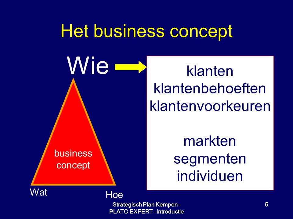 Strategisch Plan Kempen - PLATO EXPERT - Introductie 5 Het business concept Wie Hoe Wat business concept klanten klantenbehoeften klantenvoorkeuren markten segmenten individuen