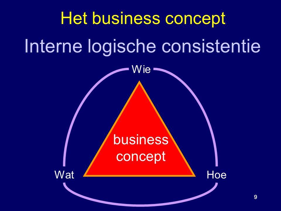 Strategisch Plan Kempen - PLATO EXPERT - Introductie 10 Het organisatieconcept Middelen ControleStructuur organisatie concept middelen tastbareontastbare internextern