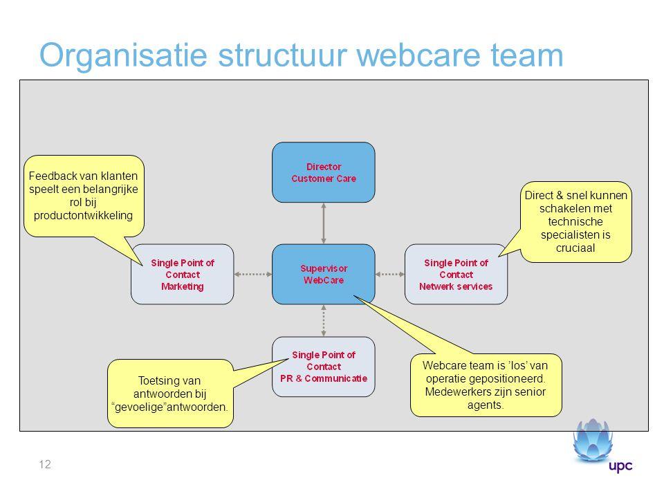 12 Organisatie structuur webcare team Direct & snel kunnen schakelen met technische specialisten is cruciaal Feedback van klanten speelt een belangrijke rol bij productontwikkeling Toetsing van antwoorden bij gevoelige antwoorden.