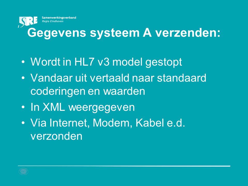 Gegevens systeem A verzenden: Wordt in HL7 v3 model gestopt Vandaar uit vertaald naar standaard coderingen en waarden In XML weergegeven Via Internet,