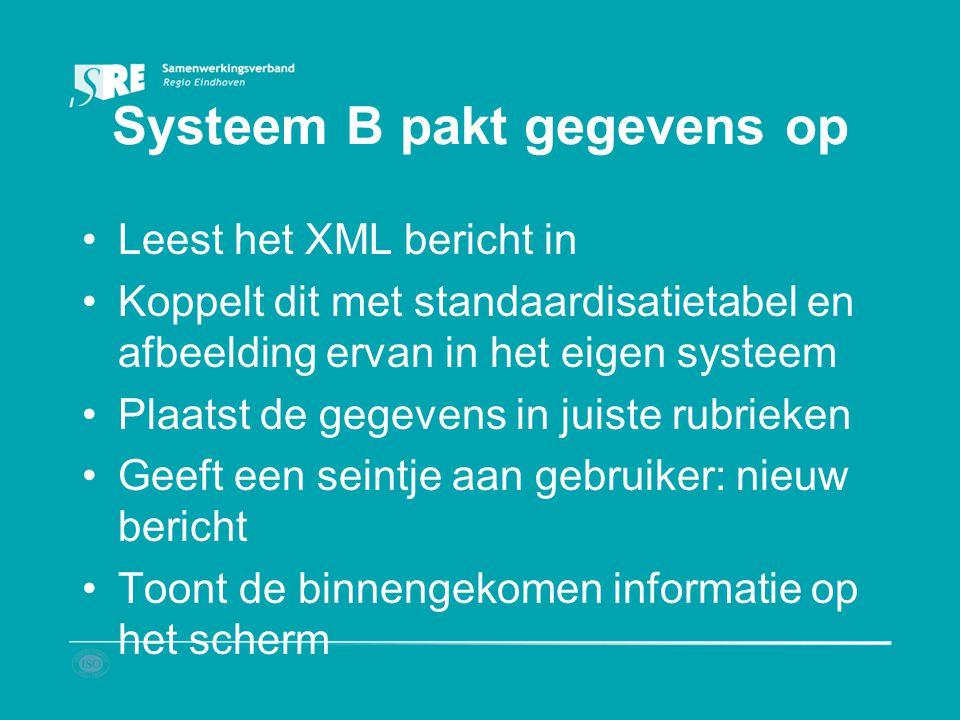 Systeem B pakt gegevens op Leest het XML bericht in Koppelt dit met standaardisatietabel en afbeelding ervan in het eigen systeem Plaatst de gegevens