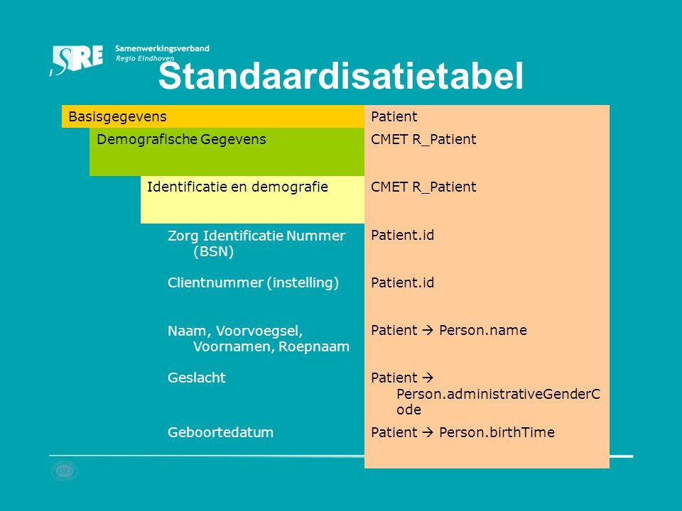 Basisgegevens Patient Demografische GegevensCMET R_Patient Identificatie en demografieCMET R_Patient Zorg Identificatie Nummer (BSN) Patient.id Client