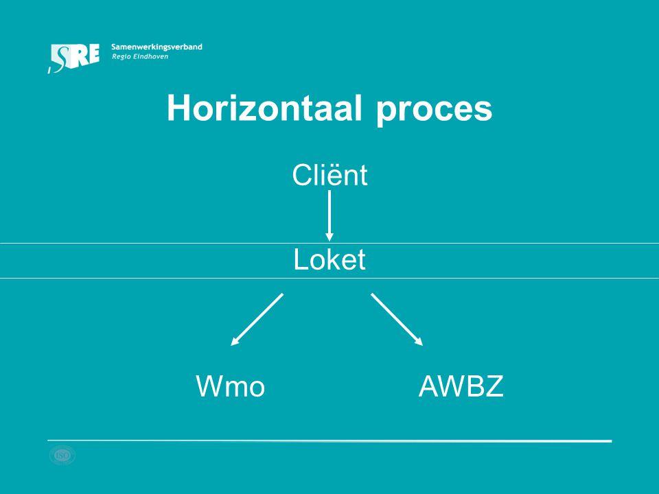Horizontaal proces Cliënt Loket WmoAWBZ
