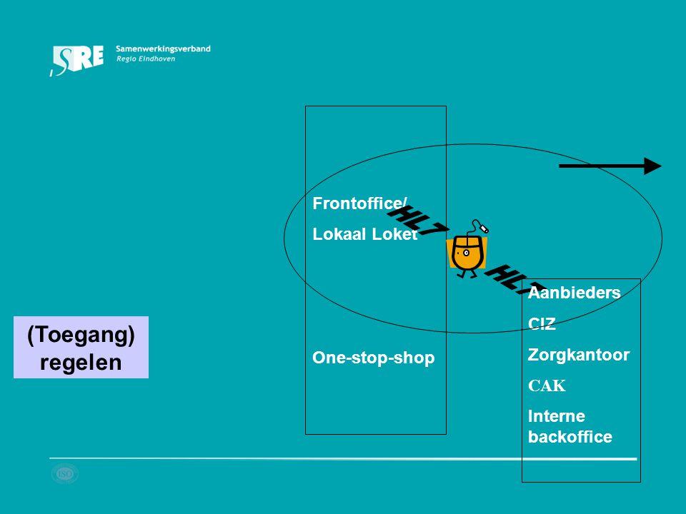(Toegang) regelen Frontoffice/ Lokaal Loket One-stop-shop Aanbieders CIZ Zorgkantoor CAK Interne backoffice