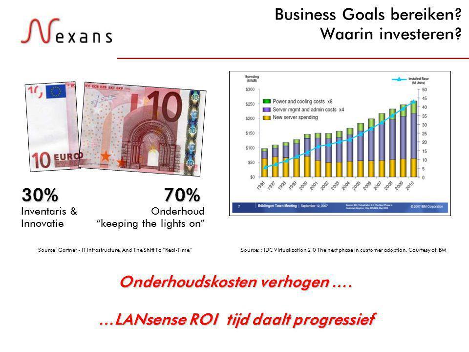N e x a n s C a b l i n g S o l u t i o n s 19 Business Goals bereiken.