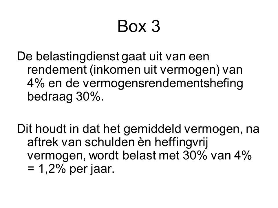 Box 3 De belastingdienst gaat uit van een rendement (inkomen uit vermogen) van 4% en de vermogensrendementshefing bedraag 30%. Dit houdt in dat het ge