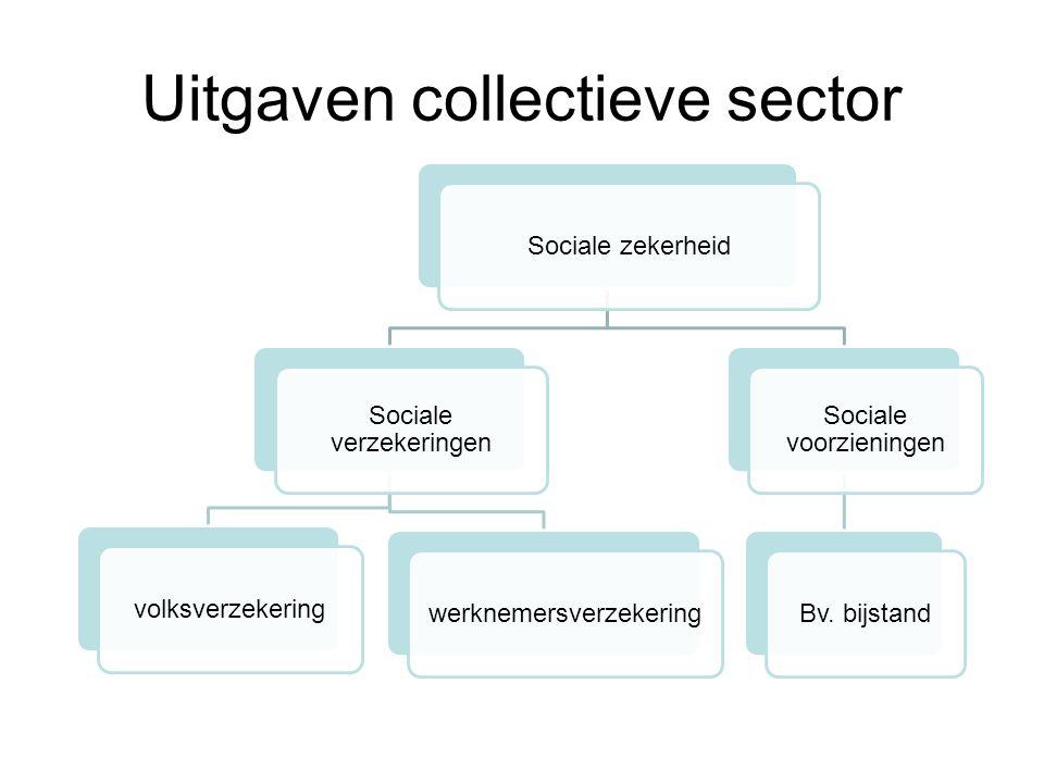 Uitgaven collectieve sector Sociale zekerheid Sociale verzekeringen volksverzekeringwerknemersverzekering Sociale voorzieningen Bv. bijstand