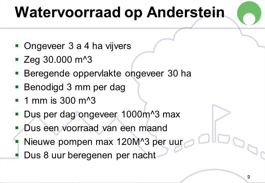 Watervoorraad op Anderstein  Ongeveer 3 a 4 ha vijvers  Zeg 30.000 m^3  Beregende oppervlakte ongeveer 30 ha  Benodigd 3 mm per dag  1 mm is 300 m^3  Dus per dag ongeveer 1000m^3 max  Dus een voorraad van een maand  Nieuwe pompen max 120M^3 per uur  Dus 8 uur beregenen per nacht 9