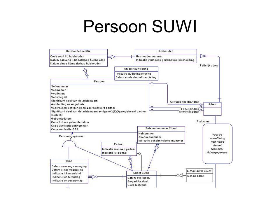 Persoon SUWI
