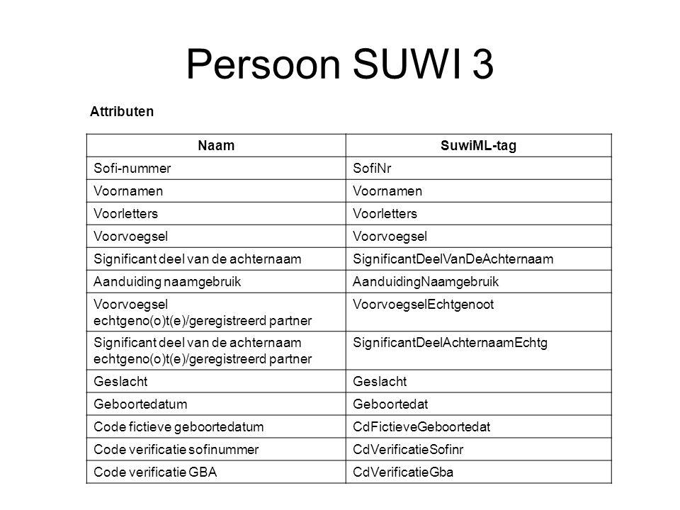 Persoon SUWI 3 Attributen NaamSuwiML-tag Sofi-nummerSofiNr Voornamen Voorletters Voorvoegsel Significant deel van de achternaamSignificantDeelVanDeAch