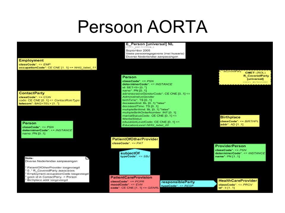 Persoon AORTA