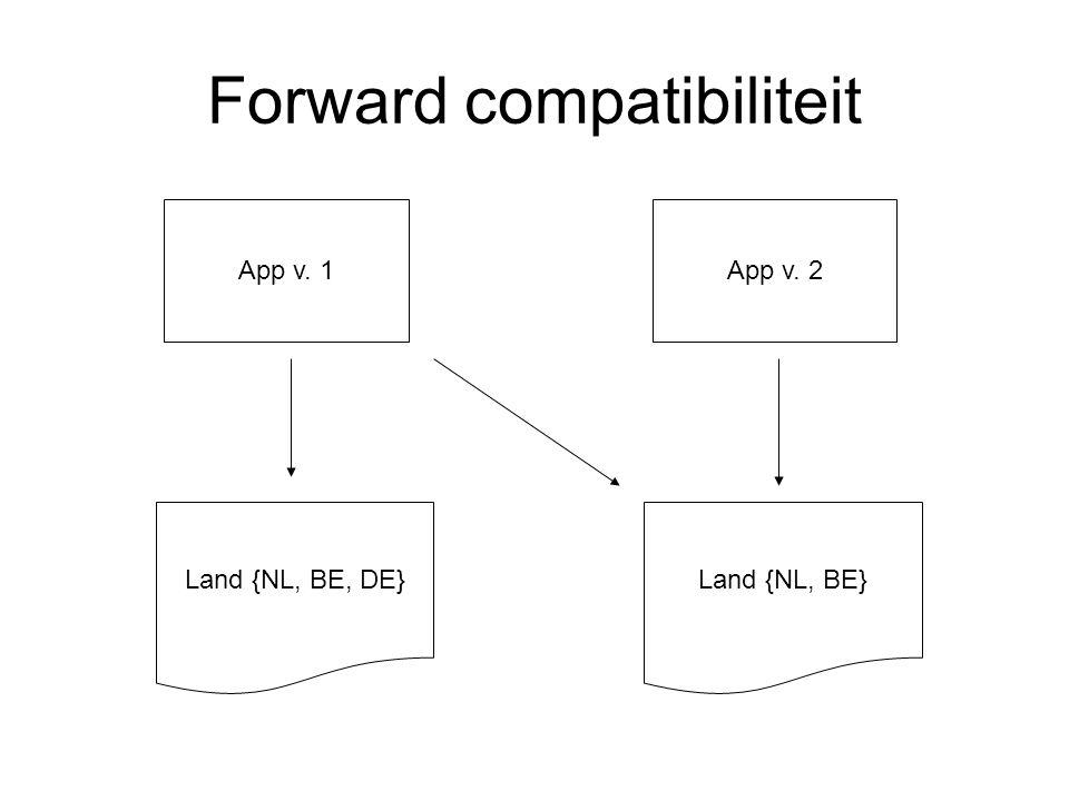 Forward compatibiliteit Land {NL, BE, DE} App v. 1 Land {NL, BE} App v. 2