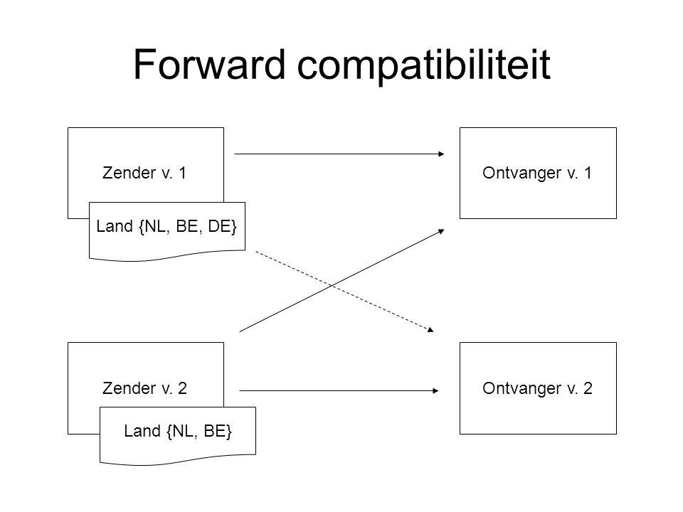 Forward compatibiliteit Zender v. 1 Zender v. 2 Ontvanger v. 1 Ontvanger v. 2 Land {NL, BE, DE} Land {NL, BE}