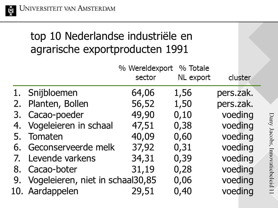 Dany Jacobs, Innovatiebeleid 11 top 10 Nederlandse industriële en agrarische exportproducten 1991 % Wereldexport sector % Totale NL export 1.Snijbloem