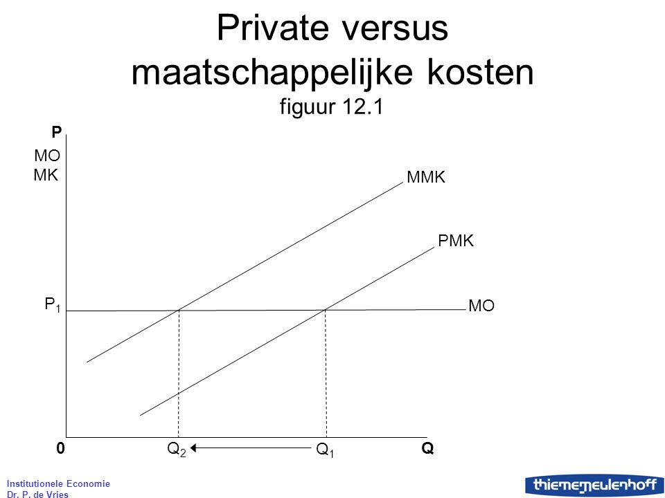 Institutionele Economie Dr. P. de Vries Private versus maatschappelijke kosten figuur 12.1 P Q 0 MMK PMK MO P1P1 MK MO Q1Q1 Q2Q2