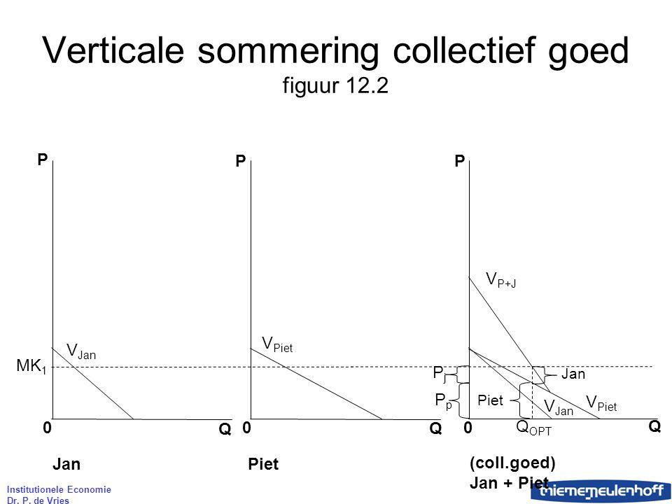 Institutionele Economie Dr. P. de Vries Verticale sommering collectief goed figuur 12.2 MK 1 P P P 0 0 0 Q Q Q Jan Piet (coll.goed) Jan + Piet Q OPT P