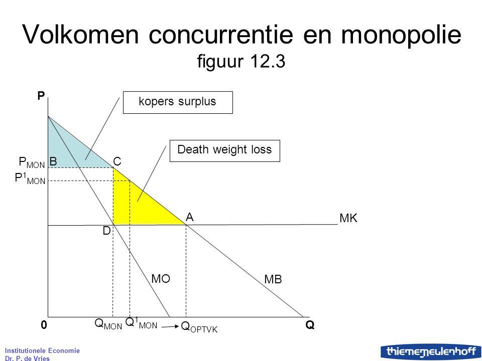 Institutionele Economie Dr. P. de Vries Volkomen concurrentie en monopolie figuur 12.3 P Q 0 Q OPTVK Q MON MK P MON Q 1 MON P 1 MON MO MB A CB Death w