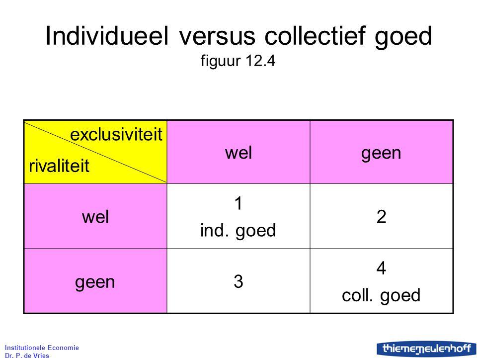 Institutionele Economie Dr. P. de Vries Individueel versus collectief goed figuur 12.4 exclusiviteit welgeen rivaliteit wel 1 ind. goed 2 geen3 4 coll