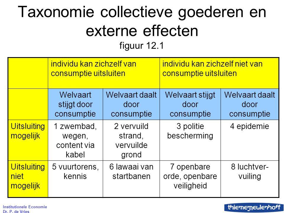 Institutionele Economie Dr. P. de Vries Taxonomie collectieve goederen en externe effecten figuur 12.1 individu kan zichzelf van consumptie uitsluiten