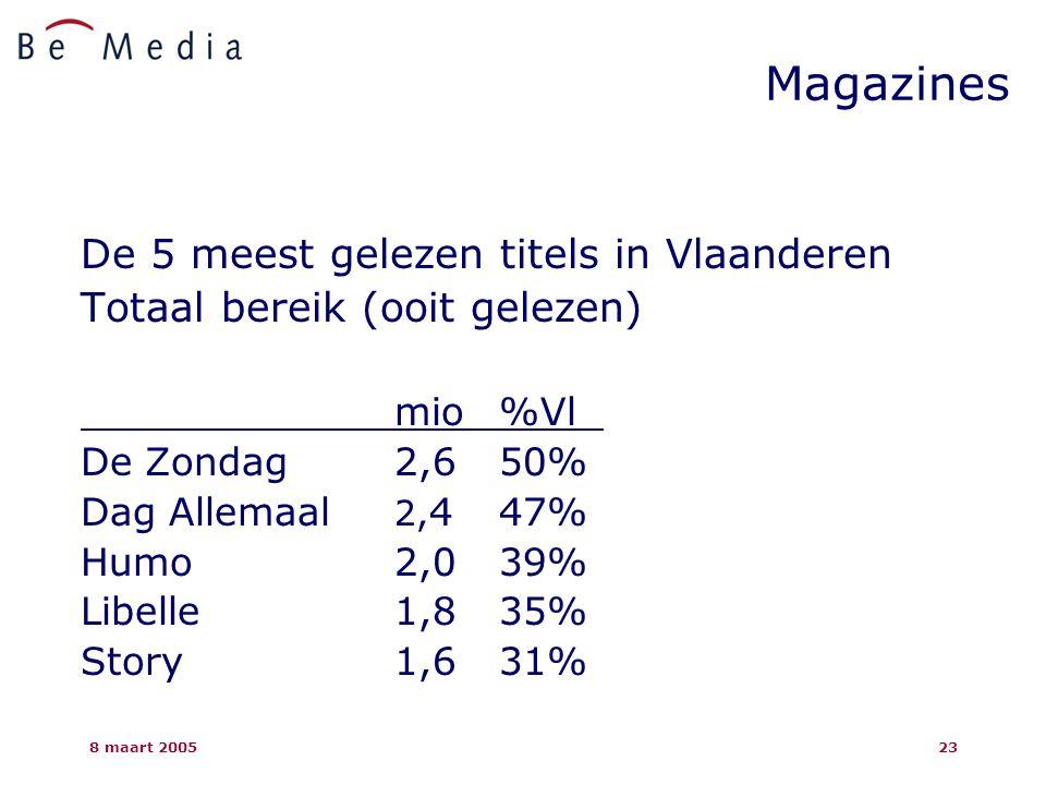 8 maart 200523 Magazines De 5 meest gelezen titels in Vlaanderen Totaal bereik (ooit gelezen) mio%Vl De Zondag2,650% Dag Allemaal 2, 4 47% Humo2,0 39% Libelle1,8 35% Story 1,6 31%