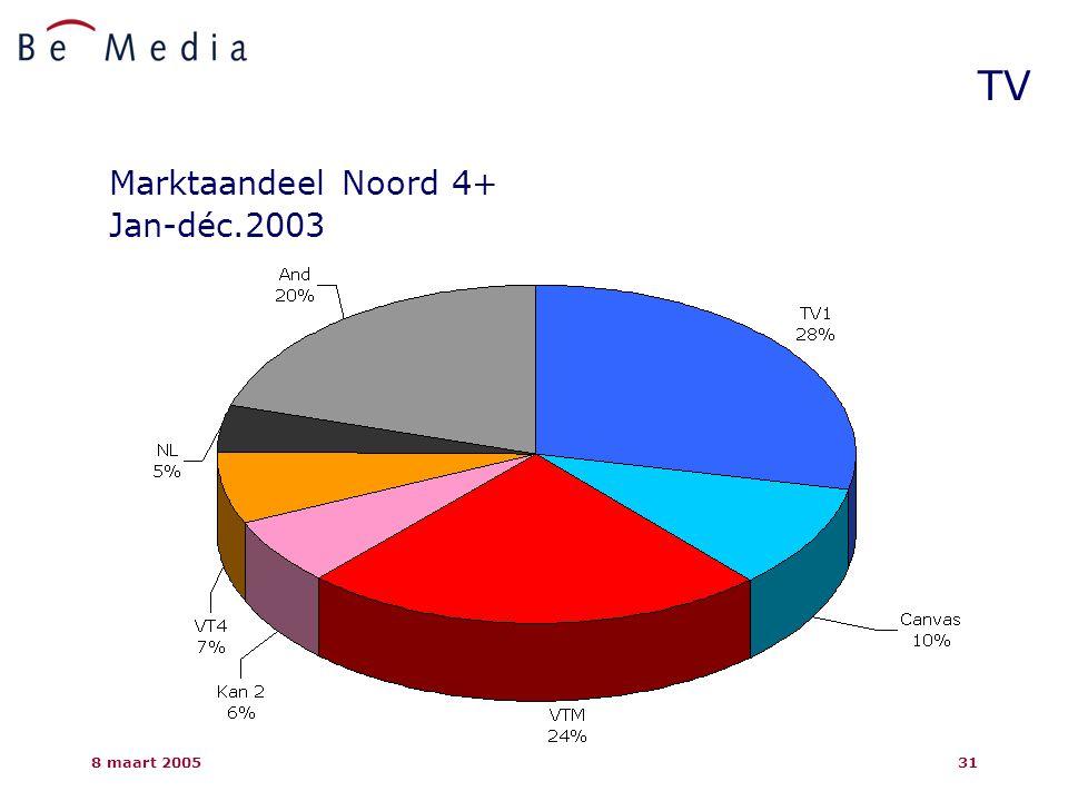 8 maart 200531 TV Marktaandeel Noord 4+ Jan-déc.2003