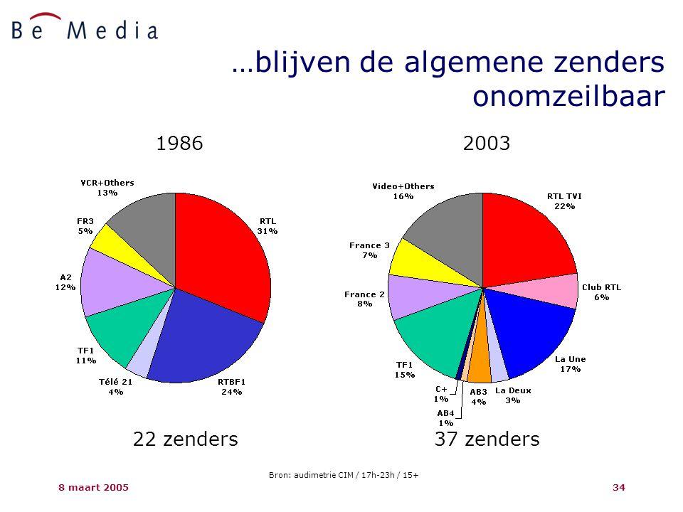 8 maart 200534 …blijven de algemene zenders onomzeilbaar 19862003 22 zenders37 zenders Bron: audimetrie CIM / 17h-23h / 15+