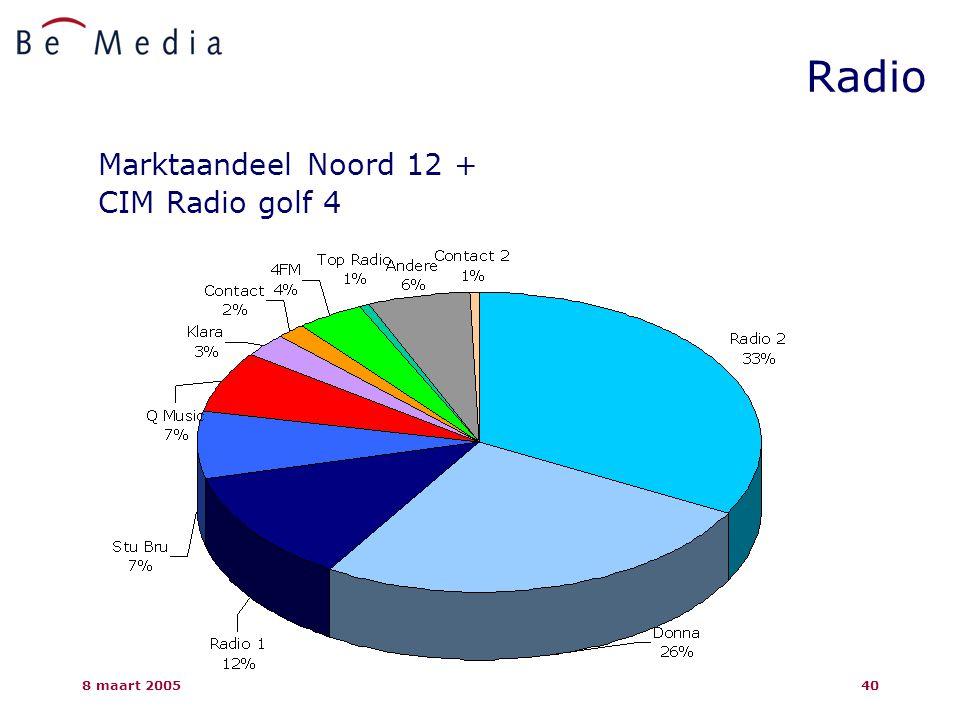 8 maart 200540 Radio Marktaandeel Noord 12 + CIM Radio golf 4