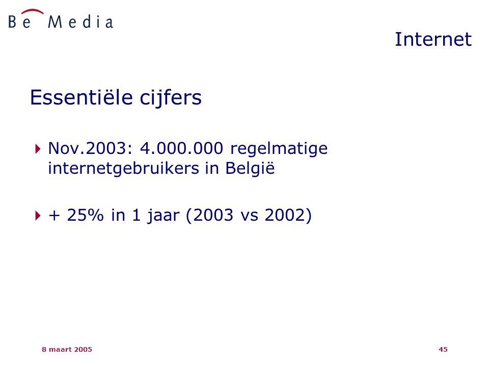 8 maart 200545 Internet Essentiële cijfers  Nov.2003: 4.000.000 regelmatige internetgebruikers in België  + 25% in 1 jaar (2003 vs 2002)