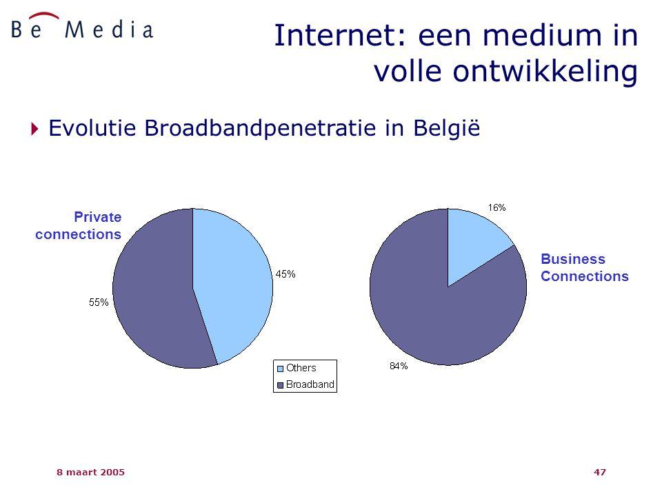 8 maart 200547 Internet: een medium in volle ontwikkeling  Evolutie Broadbandpenetratie in België Business Connections Private connections