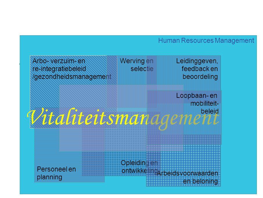 12 Active Aging en HRM Human Resources Management Arbo- verzuim- en re-integratiebeleid /gezondheidsmanagement Opleiding en ontwikkeling Arbeidsvoorwa