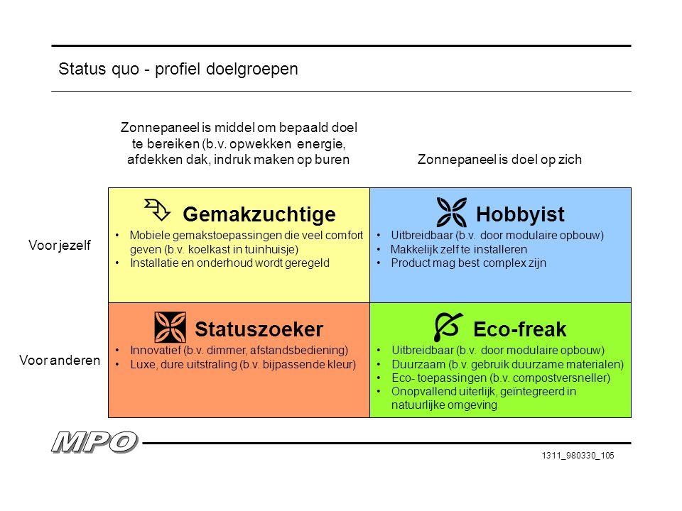 1311_980330_105 Status quo - profiel doelgroepen  Statuszoeker Innovatief (b.v. dimmer, afstandsbediening) Luxe, dure uitstraling (b.v. bijpassende k
