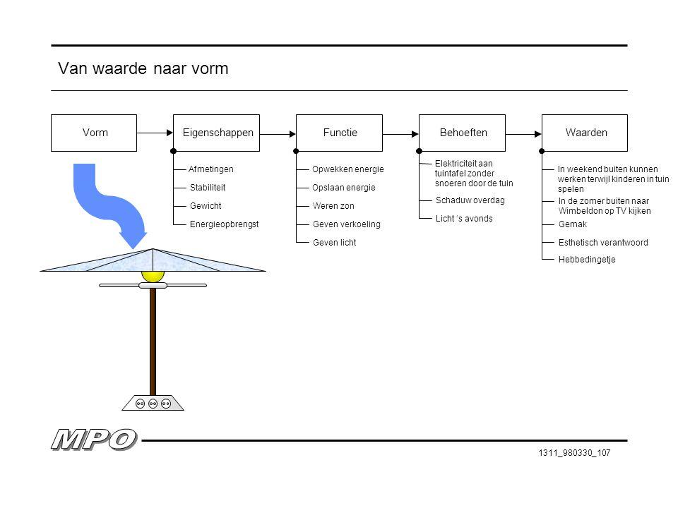 1311_980330_107 Van waarde naar vorm EigenschappenFunctieVormBehoeftenWaarden Gewicht Stabiliteit Opwekken energie Opslaan energie Schaduw overdag Ele