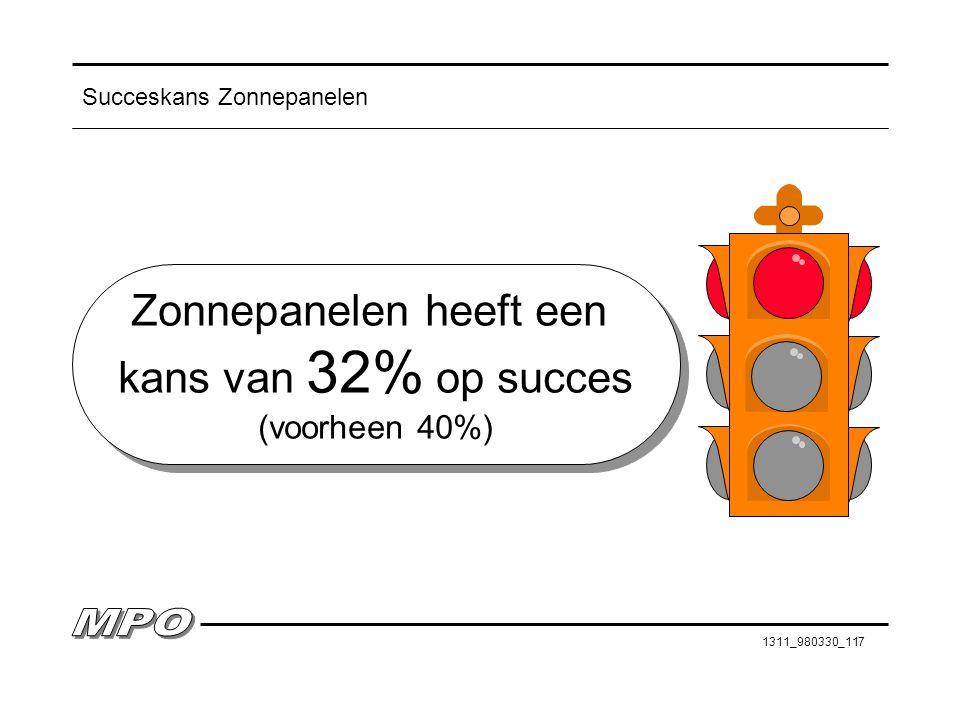 1311_980330_117 Succeskans Zonnepanelen Zonnepanelen heeft een kans van 32% op succes (voorheen 40%) Zonnepanelen heeft een kans van 32% op succes (vo