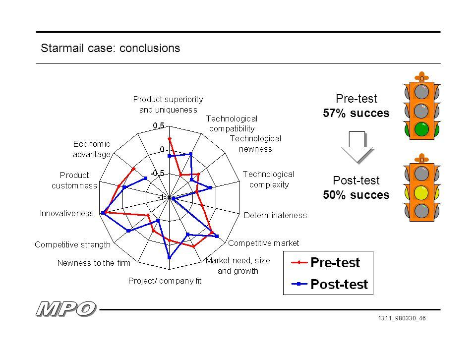 1311_980330_46 Starmail case: conclusions Pre-test 57% succes Post-test 50% succes