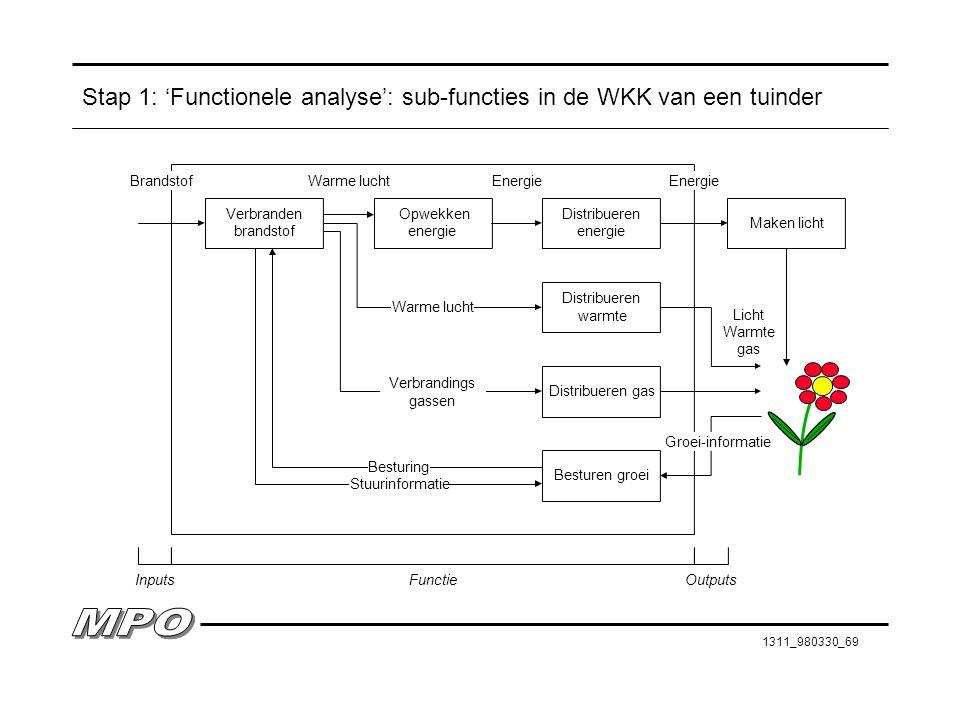 1311_980330_69 Stap 1: 'Functionele analyse': sub-functies in de WKK van een tuinder Verbranden brandstof Opwekken energie InputsOutputsFunctie Distri