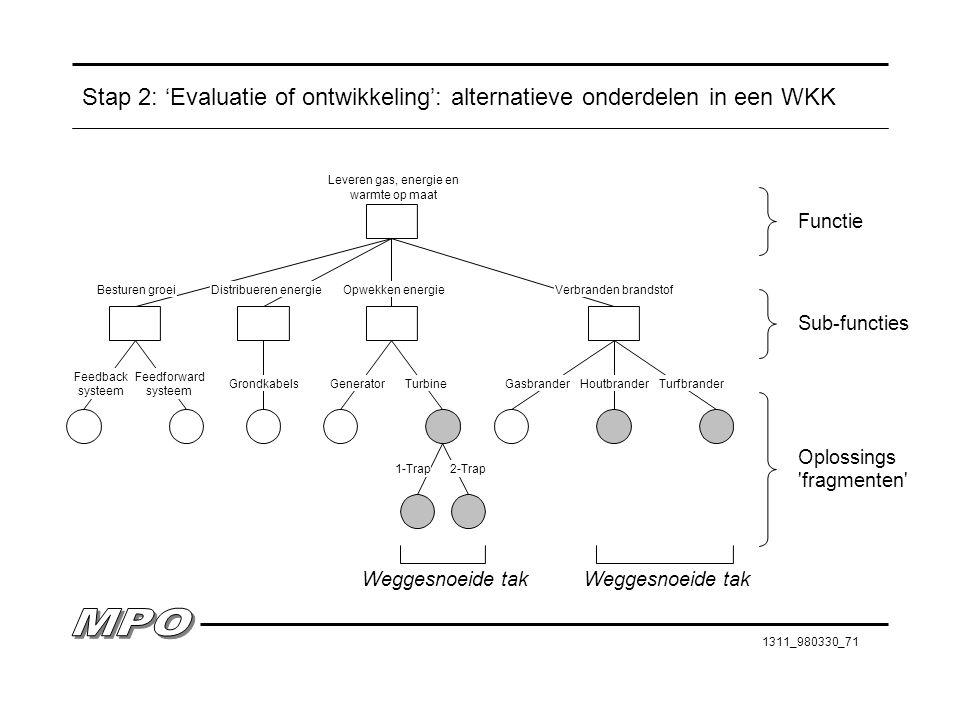 1311_980330_71 Stap 2: 'Evaluatie of ontwikkeling': alternatieve onderdelen in een WKK Sub-functies Oplossings 'fragmenten' Weggesnoeide tak 2-Trap1-T