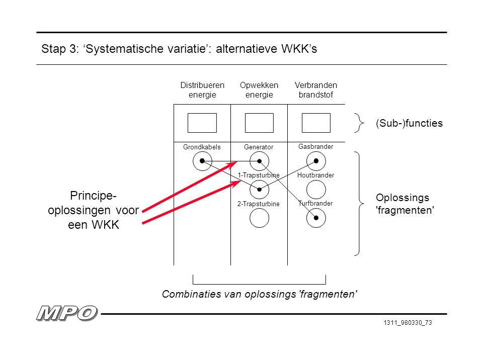 1311_980330_73 Stap 3: 'Systematische variatie': alternatieve WKK's (Sub-)functies Oplossings 'fragmenten' Combinaties van oplossings 'fragmenten' Dis