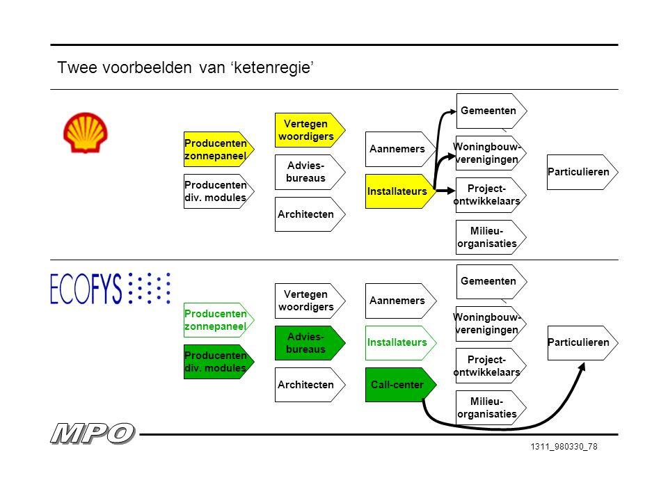1311_980330_78 Twee voorbeelden van 'ketenregie' Producenten zonnepaneel Vertegen woordigers Aannemers Gemeenten Producenten div. modules Advies- bure